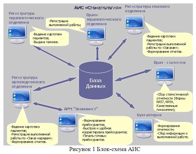 """Типовой состав функциональных подсистем АИС (рис.1) следующий: подсистема  """"Регистратура/терапия """"; подсистема..."""